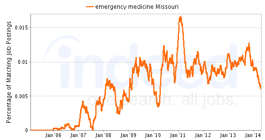 Chart of Emergency Medicine job growth in Missouri